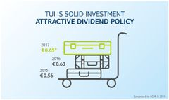 TUI Group - Dividend