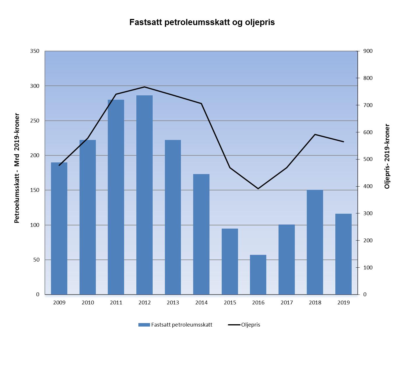 Fastskatt petroleumsskatt og oljepris
