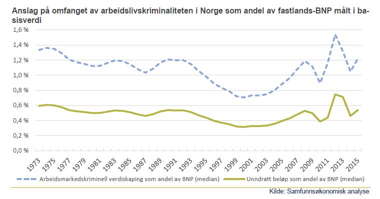 Omfanget av arbeidslivskriminaliteten som andel av BNP